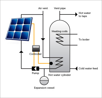 How solar water works
